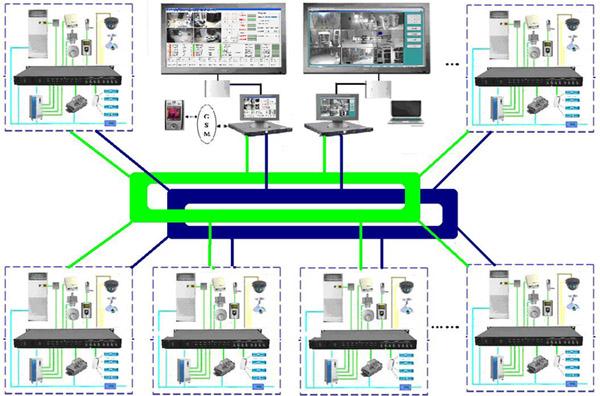 医院监控系统拓扑图; 机房监控系统;