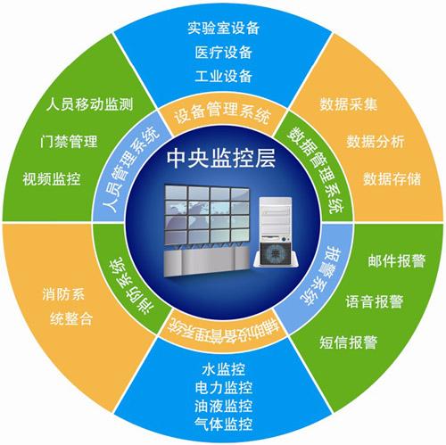 实验教学管理结构图