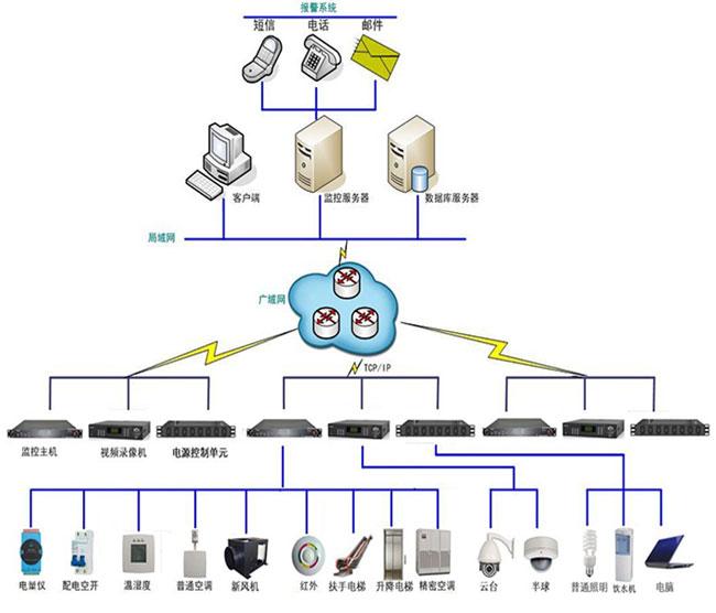 系统采用全数字结构,以当代先进的低功耗、嵌入式计算机技术与分布式网络监测分布式自动控制技术,采用数字化传感器、数字化监测仪在系统最前端即实现被监测数据的采集与模数转换实现数字化采集,前端基于RS485工业控制数字通讯总线实现采集控制端与监测工作站监的监测控制数据的数字化传输,各监控工作站基于以太网网络通讯实现与中心服务器间的实时数据通讯。进而以全数字化技术实现大型公建楼宇群各楼宇内的各类供暖、通风、空调、照明以及各房间内各办公电器能耗的实时监测与实时节能控制。 系统不仅可实时、准确、全面、可靠地监测各个设