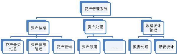 家庭资产结构图